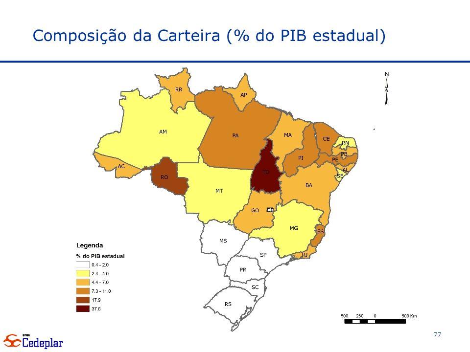 Composição da Carteira (% do PIB estadual)