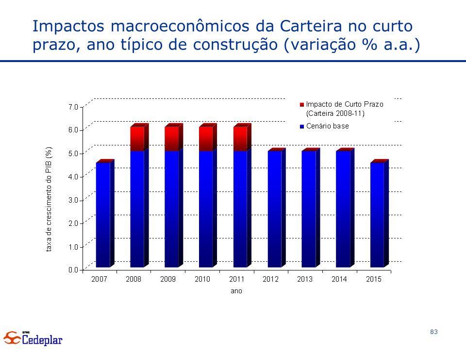 Impactos macroeconômicos da Carteira no curto prazo, ano típico de construção (variação % a.a.)