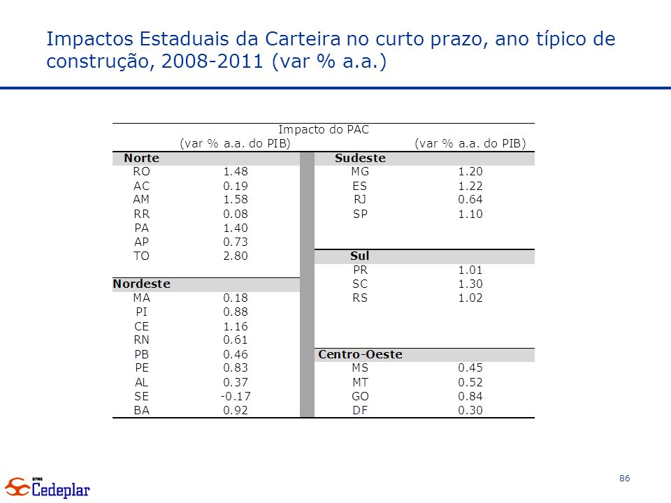 Impactos Estaduais da Carteira no curto prazo, ano típico de construção, 2008-2011 (var % a.a.)