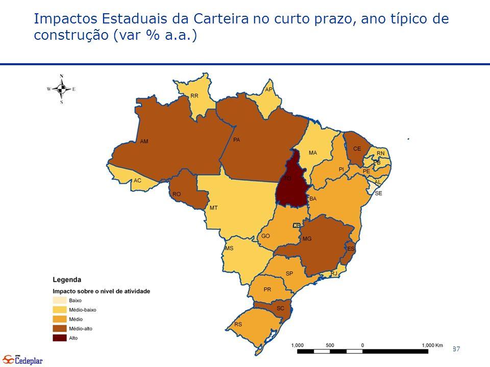 Impactos Estaduais da Carteira no curto prazo, ano típico de construção (var % a.a.)