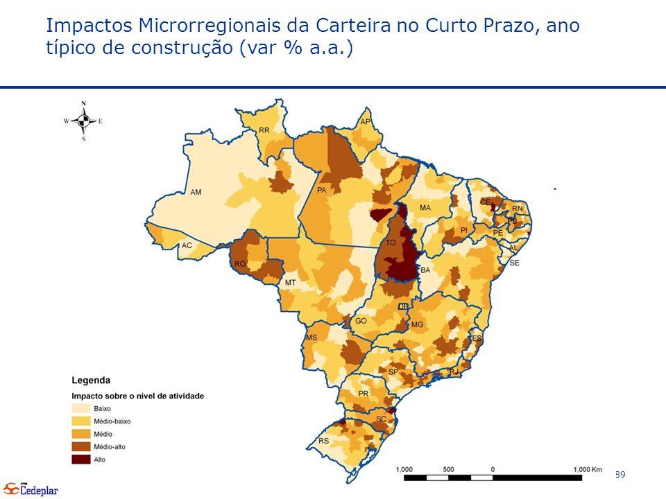 Impactos Microrregionais da Carteira no Curto Prazo, ano típico de construção (var % a.a.)