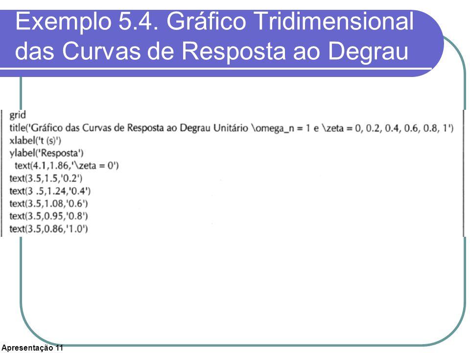 Exemplo 5.4. Gráfico Tridimensional das Curvas de Resposta ao Degrau