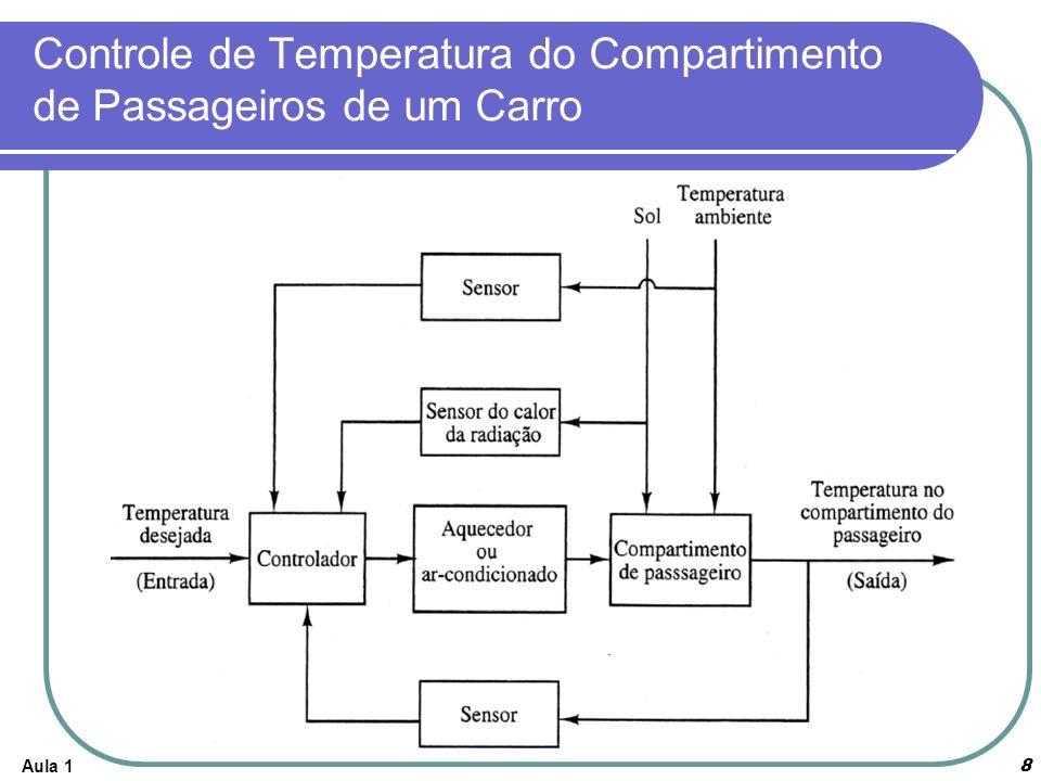 Controle de Temperatura do Compartimento de Passageiros de um Carro