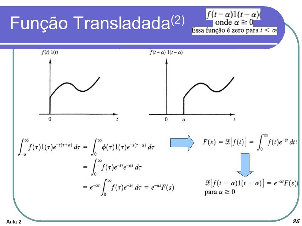 Função Transladada(2) Aula 2
