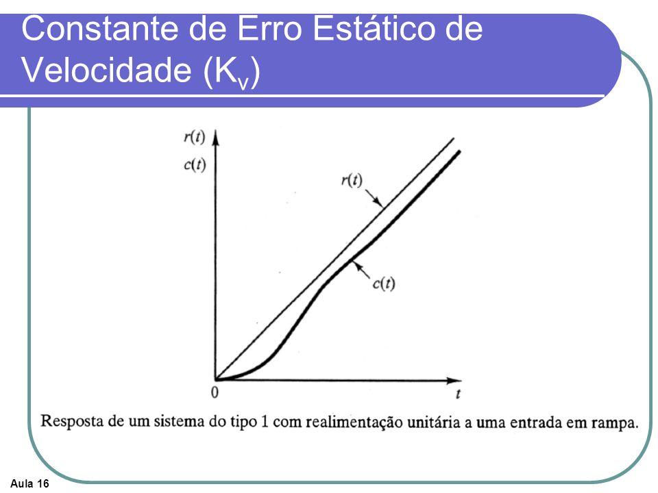Constante de Erro Estático de Velocidade (Kv)