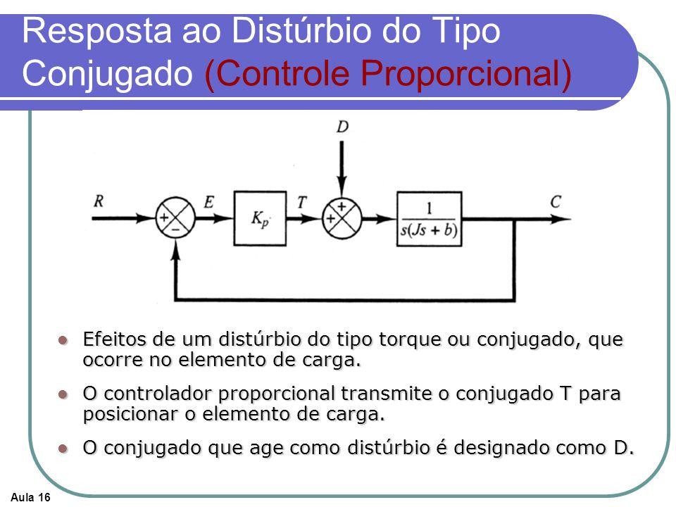 Resposta ao Distúrbio do Tipo Conjugado (Controle Proporcional)