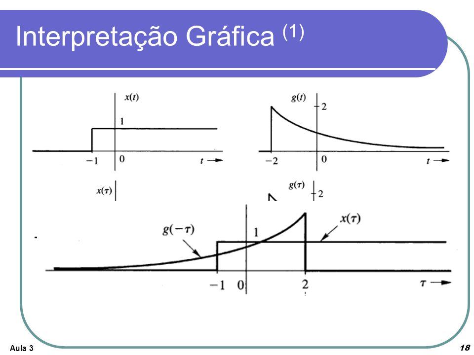 Interpretação Gráfica (1)