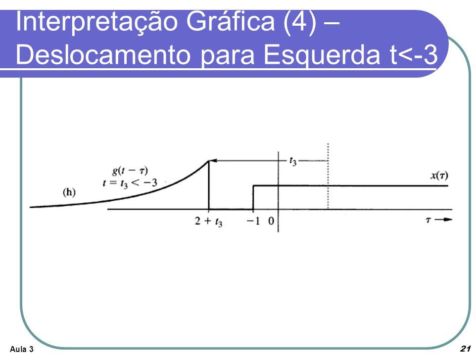 Interpretação Gráfica (4) – Deslocamento para Esquerda t<-3