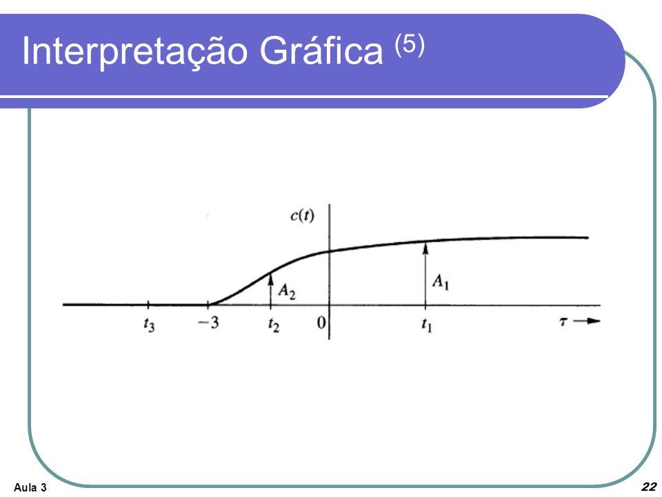 Interpretação Gráfica (5)