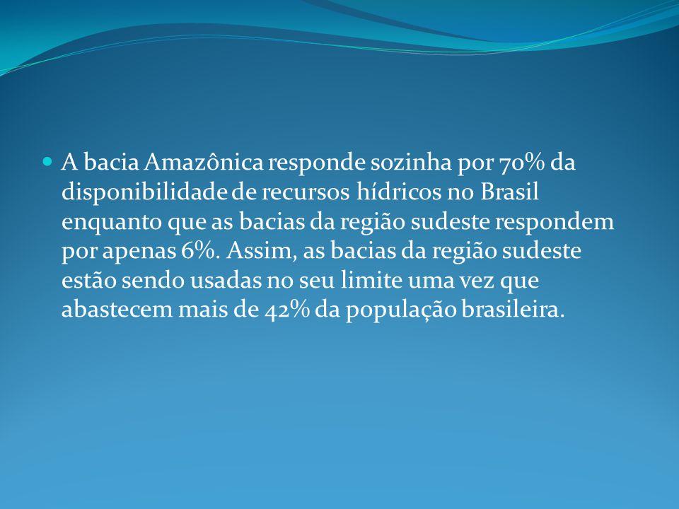 A bacia Amazônica responde sozinha por 70% da disponibilidade de recursos hídricos no Brasil enquanto que as bacias da região sudeste respondem por apenas 6%.