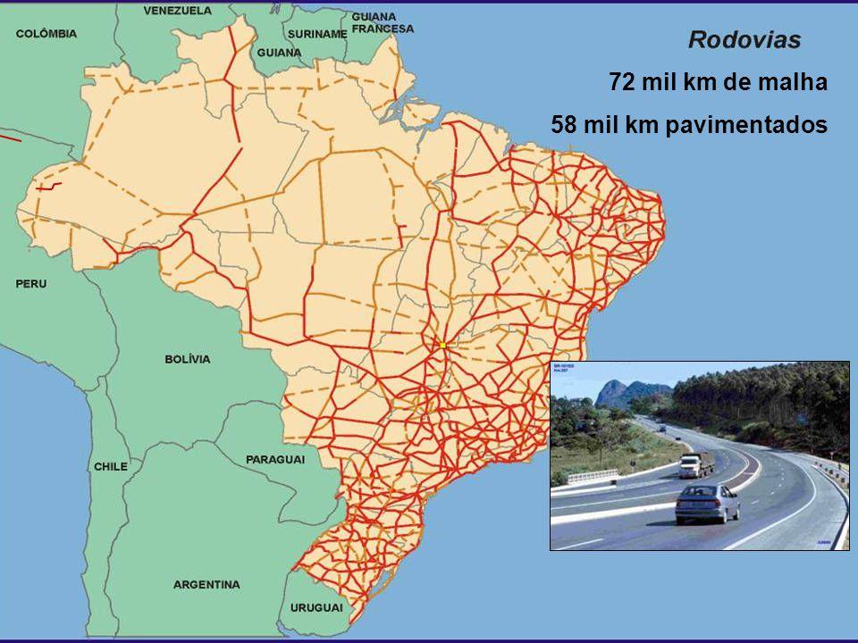 72 mil km de malha 58 mil km pavimentados