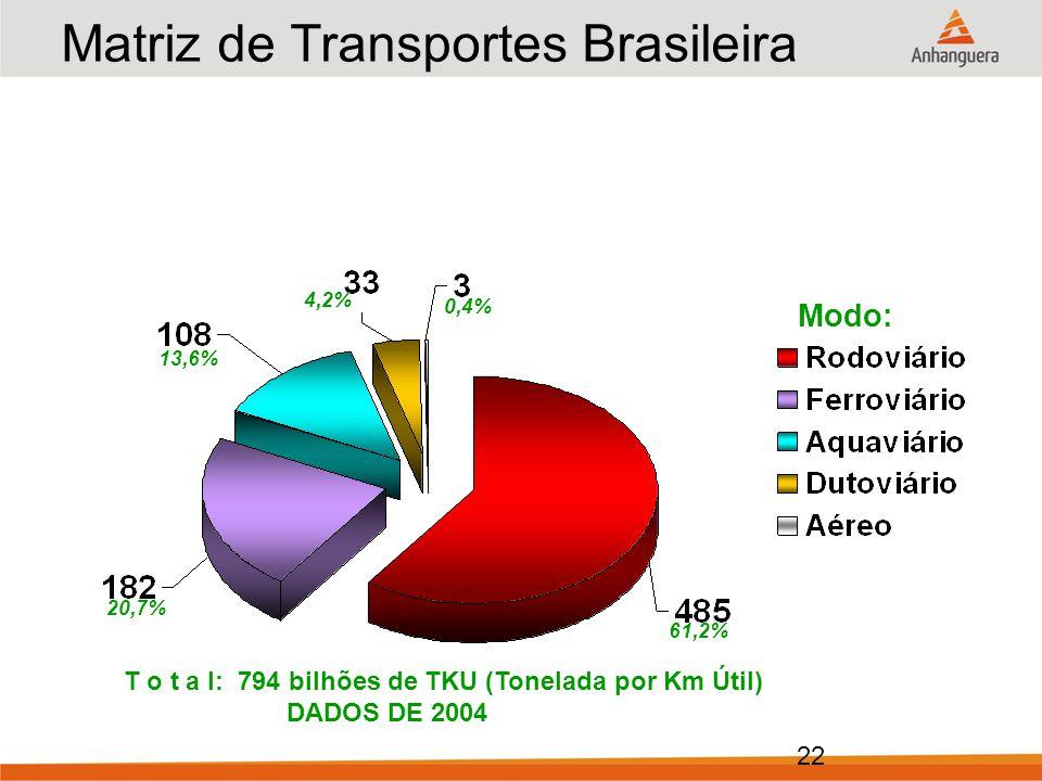 Matriz de Transportes Brasileira