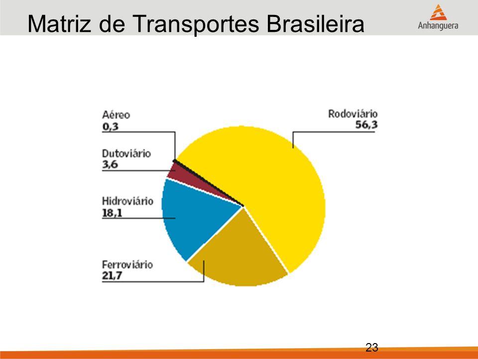 Matriz de Transportes Brasileira Ano: 1990 (em % do total)