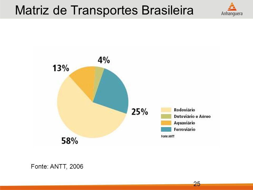 Matriz de Transportes Brasileira Ano: 2006 (em % do total)