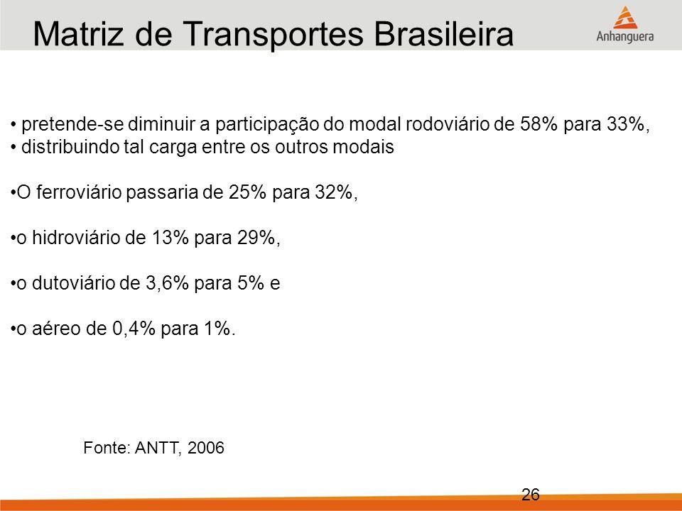 Matriz de Transportes Brasileira Ano: 2025 (objetivo)