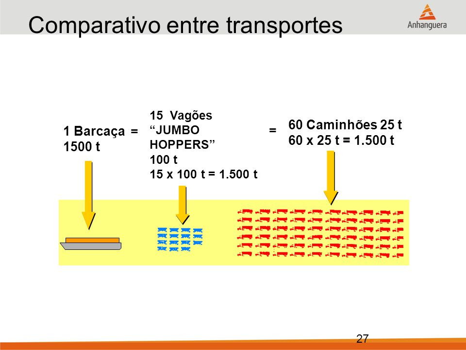 Comparativo entre transportes