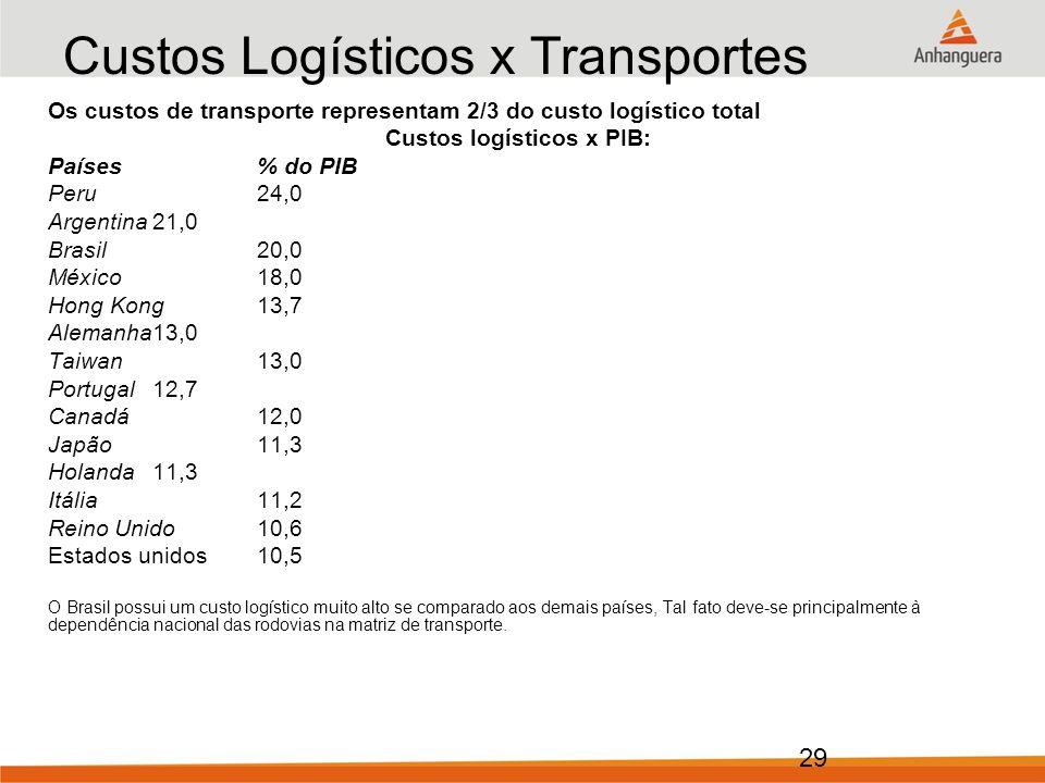 Custos Logísticos x Transportes