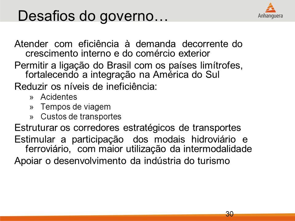 Desafios do governo… Atender com eficiência à demanda decorrente do crescimento interno e do comércio exterior.