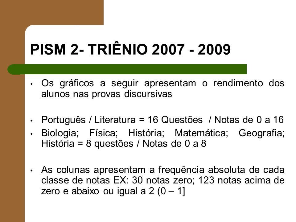 PISM 2- TRIÊNIO 2007 - 2009 Os gráficos a seguir apresentam o rendimento dos alunos nas provas discursivas.