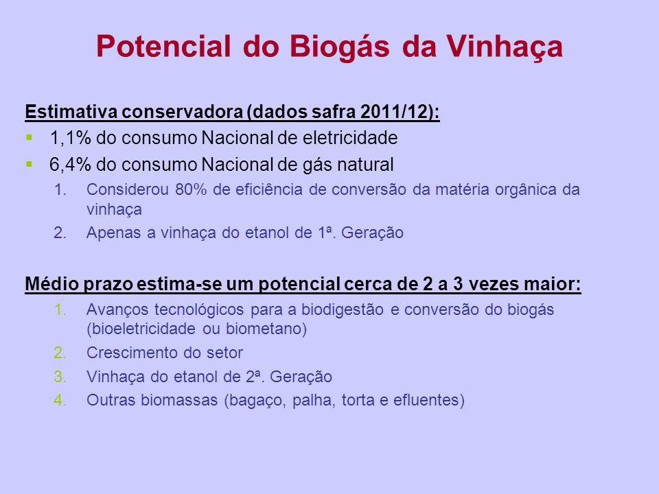 Potencial do Biogás da Vinhaça