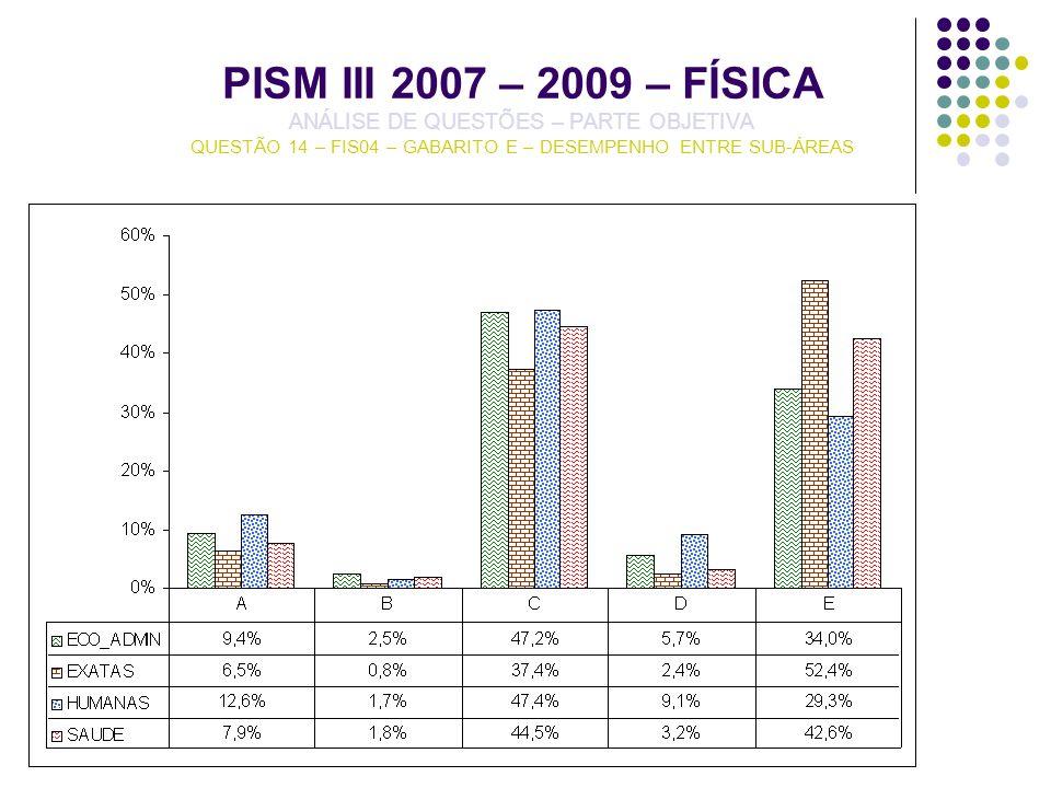 PISM III 2007 – 2009 – FÍSICA ANÁLISE DE QUESTÕES – PARTE OBJETIVA QUESTÃO 14 – FIS04 – GABARITO E – DESEMPENHO ENTRE SUB-ÁREAS