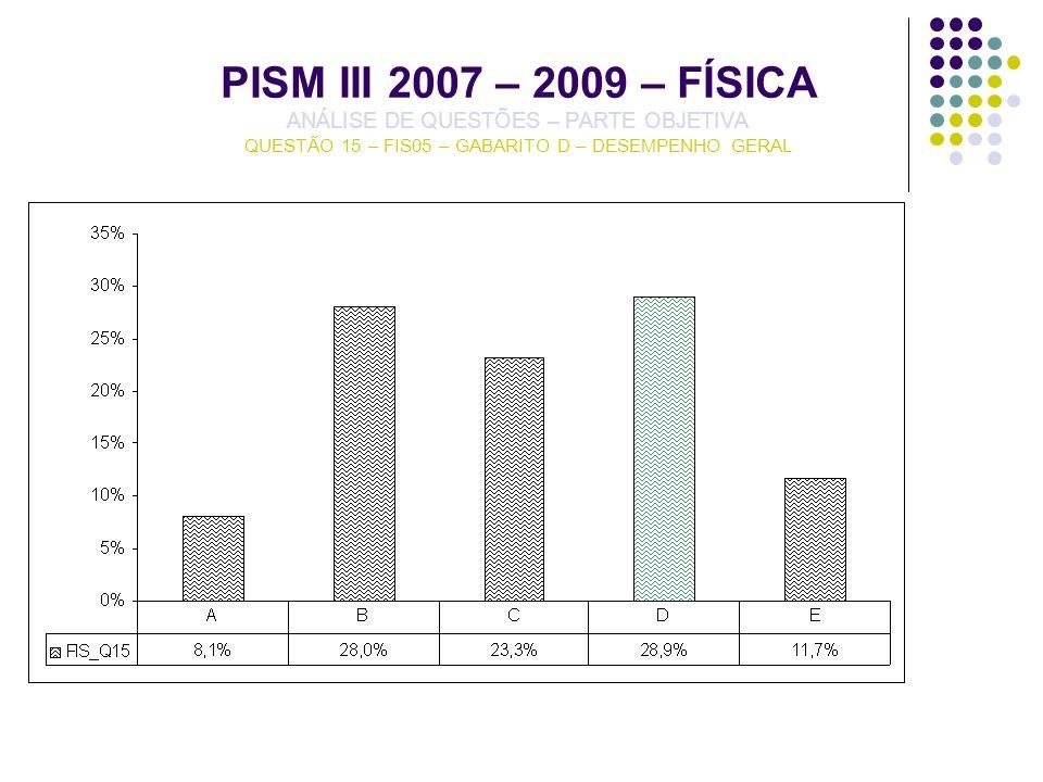 PISM III 2007 – 2009 – FÍSICA ANÁLISE DE QUESTÕES – PARTE OBJETIVA QUESTÃO 15 – FIS05 – GABARITO D – DESEMPENHO GERAL