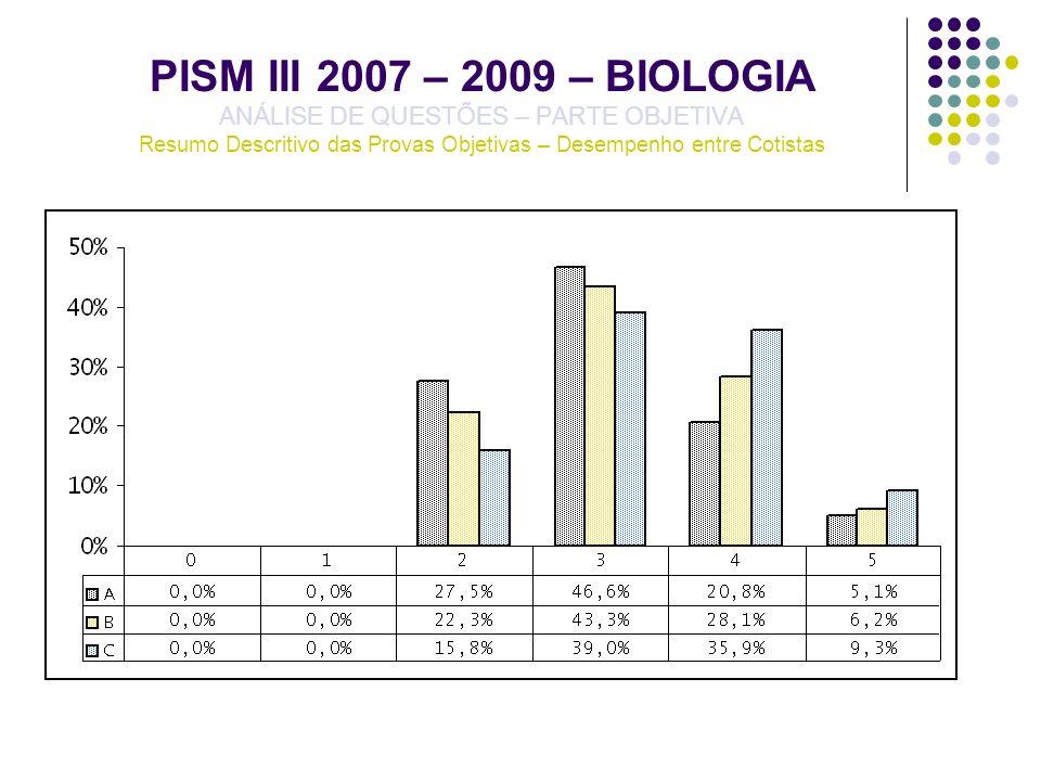 PISM III 2007 – 2009 – BIOLOGIA ANÁLISE DE QUESTÕES – PARTE OBJETIVA Resumo Descritivo das Provas Objetivas – Desempenho entre Cotistas