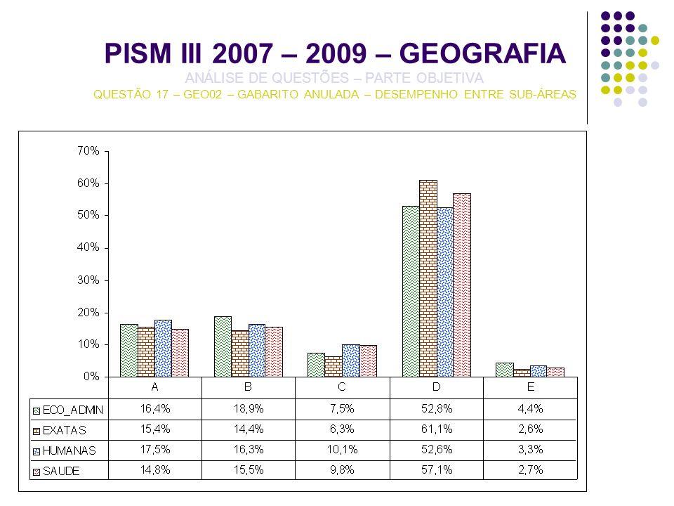 PISM III 2007 – 2009 – GEOGRAFIA ANÁLISE DE QUESTÕES – PARTE OBJETIVA QUESTÃO 17 – GEO02 – GABARITO ANULADA – DESEMPENHO ENTRE SUB-ÁREAS