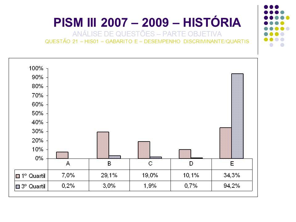 PISM III 2007 – 2009 – HISTÓRIA ANÁLISE DE QUESTÕES – PARTE OBJETIVA QUESTÃO 21 – HIS01 – GABARITO E – DESEMPENHO DISCRIMINANTE/QUARTIS