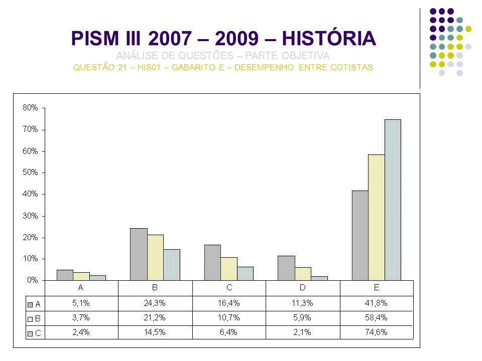 PISM III 2007 – 2009 – HISTÓRIA ANÁLISE DE QUESTÕES – PARTE OBJETIVA QUESTÃO 21 – HIS01 – GABARITO E – DESEMPENHO ENTRE COTISTAS