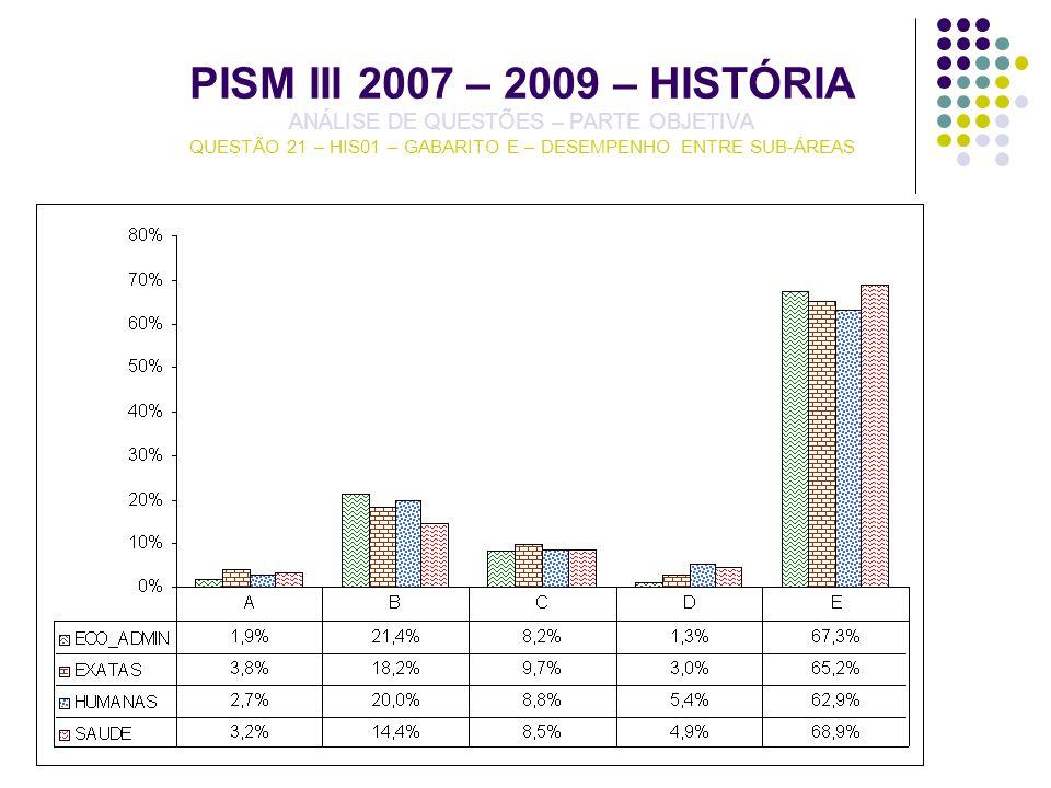 PISM III 2007 – 2009 – HISTÓRIA ANÁLISE DE QUESTÕES – PARTE OBJETIVA QUESTÃO 21 – HIS01 – GABARITO E – DESEMPENHO ENTRE SUB-ÁREAS