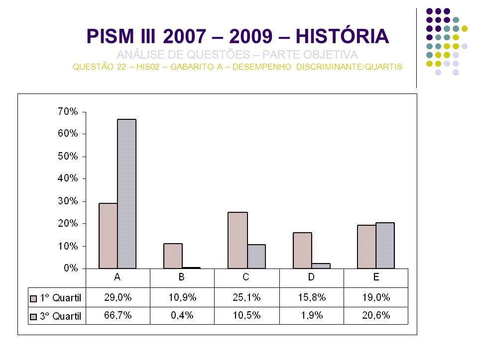PISM III 2007 – 2009 – HISTÓRIA ANÁLISE DE QUESTÕES – PARTE OBJETIVA QUESTÃO 22 – HIS02 – GABARITO A – DESEMPENHO DISCRIMINANTE/QUARTIS