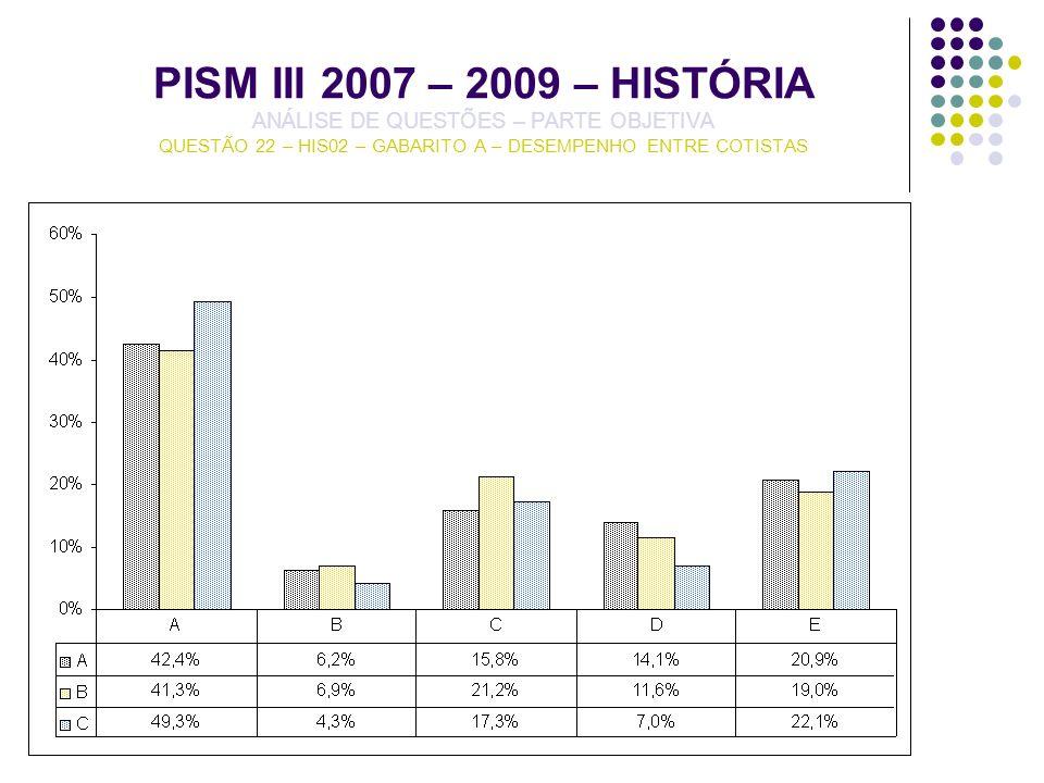 PISM III 2007 – 2009 – HISTÓRIA ANÁLISE DE QUESTÕES – PARTE OBJETIVA QUESTÃO 22 – HIS02 – GABARITO A – DESEMPENHO ENTRE COTISTAS