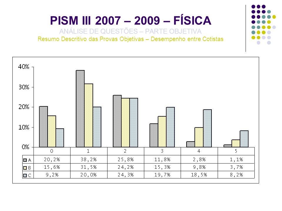 PISM III 2007 – 2009 – FÍSICA ANÁLISE DE QUESTÕES – PARTE OBJETIVA Resumo Descritivo das Provas Objetivas – Desempenho entre Cotistas