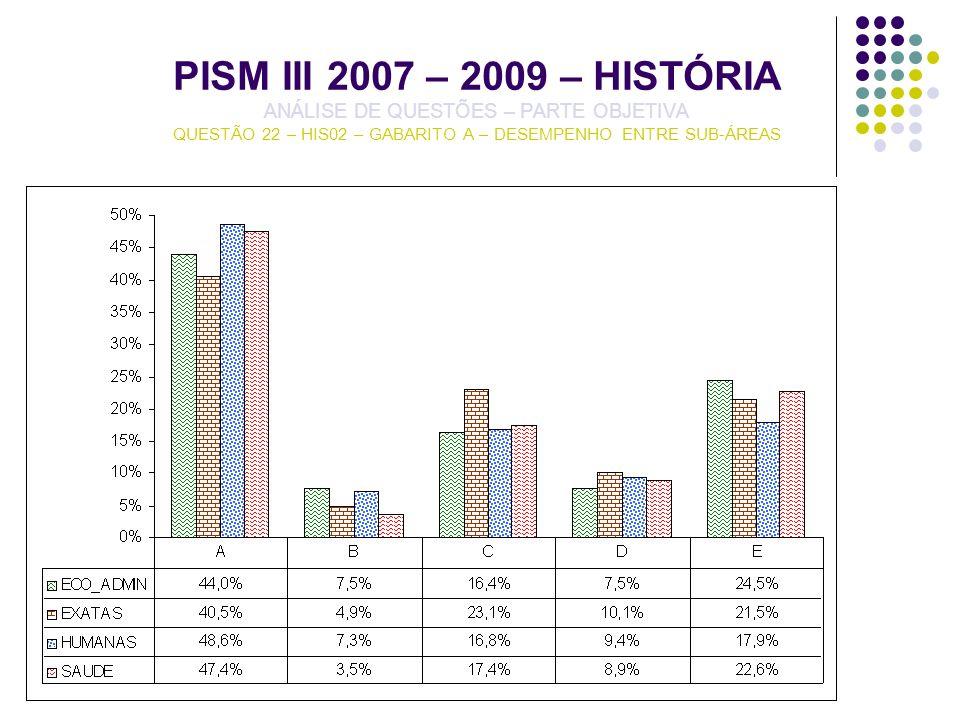 PISM III 2007 – 2009 – HISTÓRIA ANÁLISE DE QUESTÕES – PARTE OBJETIVA QUESTÃO 22 – HIS02 – GABARITO A – DESEMPENHO ENTRE SUB-ÁREAS