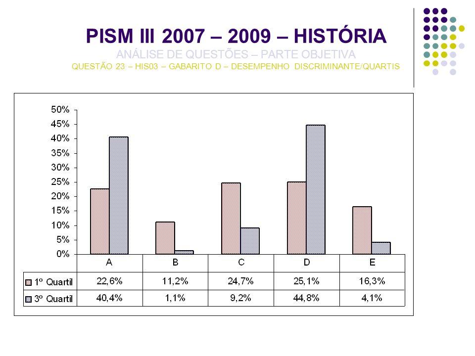 PISM III 2007 – 2009 – HISTÓRIA ANÁLISE DE QUESTÕES – PARTE OBJETIVA QUESTÃO 23 – HIS03 – GABARITO D – DESEMPENHO DISCRIMINANTE/QUARTIS