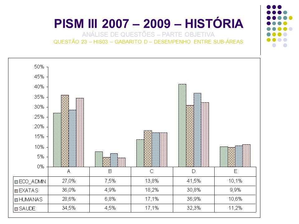PISM III 2007 – 2009 – HISTÓRIA ANÁLISE DE QUESTÕES – PARTE OBJETIVA QUESTÃO 23 – HIS03 – GABARITO D – DESEMPENHO ENTRE SUB-ÁREAS