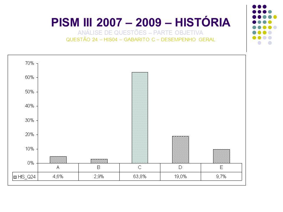 PISM III 2007 – 2009 – HISTÓRIA ANÁLISE DE QUESTÕES – PARTE OBJETIVA QUESTÃO 24 – HIS04 – GABARITO C – DESEMPENHO GERAL