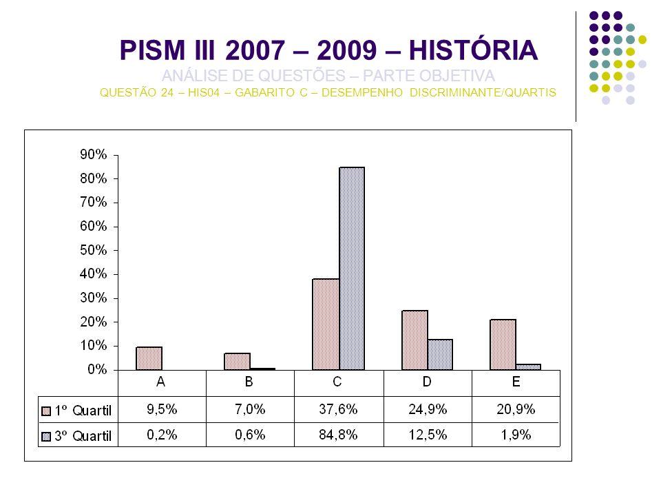 PISM III 2007 – 2009 – HISTÓRIA ANÁLISE DE QUESTÕES – PARTE OBJETIVA QUESTÃO 24 – HIS04 – GABARITO C – DESEMPENHO DISCRIMINANTE/QUARTIS