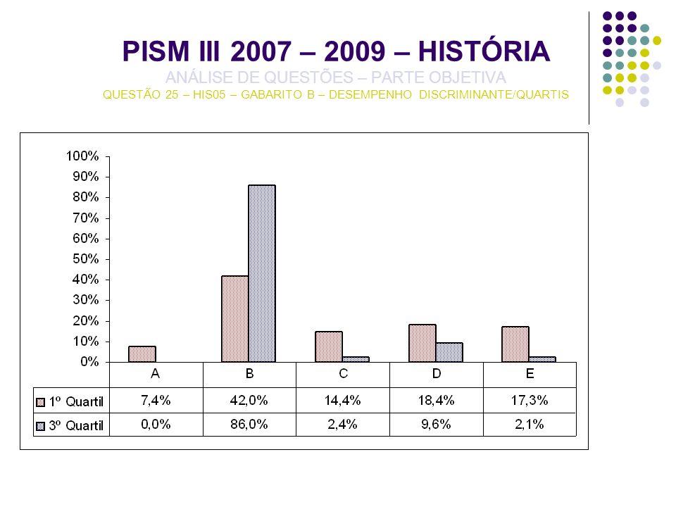 PISM III 2007 – 2009 – HISTÓRIA ANÁLISE DE QUESTÕES – PARTE OBJETIVA QUESTÃO 25 – HIS05 – GABARITO B – DESEMPENHO DISCRIMINANTE/QUARTIS