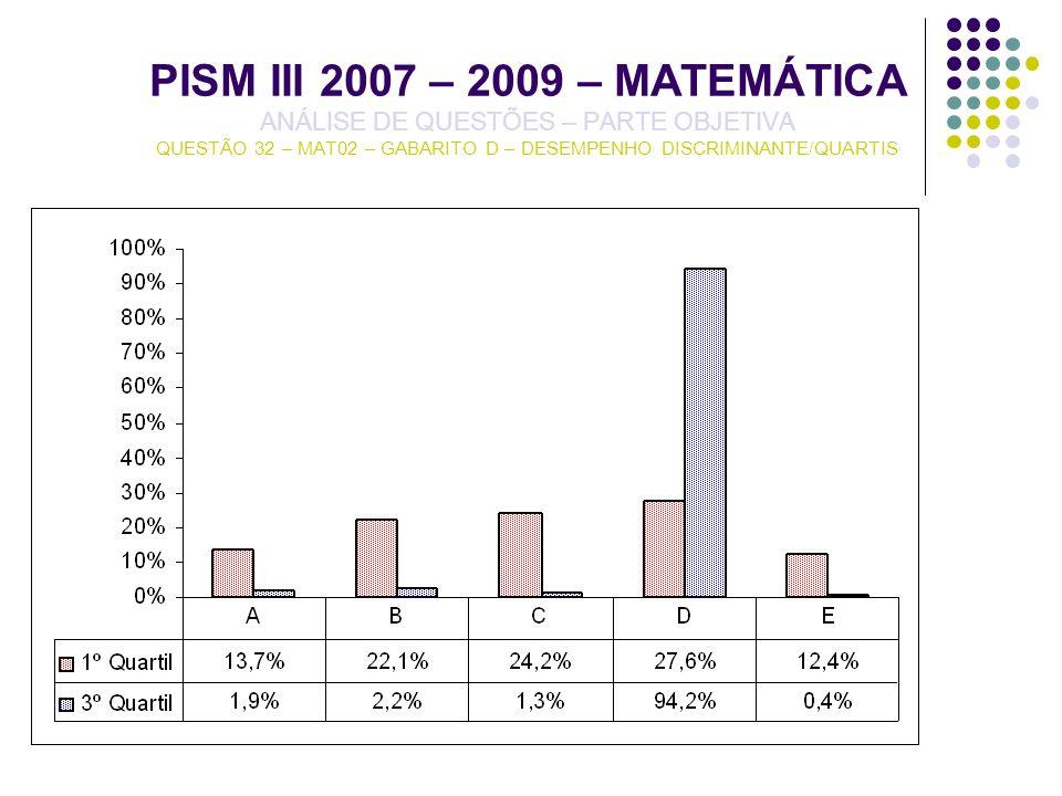 PISM III 2007 – 2009 – MATEMÁTICA ANÁLISE DE QUESTÕES – PARTE OBJETIVA QUESTÃO 32 – MAT02 – GABARITO D – DESEMPENHO DISCRIMINANTE/QUARTIS