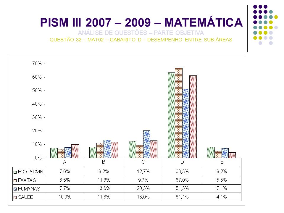 PISM III 2007 – 2009 – MATEMÁTICA ANÁLISE DE QUESTÕES – PARTE OBJETIVA QUESTÃO 32 – MAT02 – GABARITO D – DESEMPENHO ENTRE SUB-ÁREAS