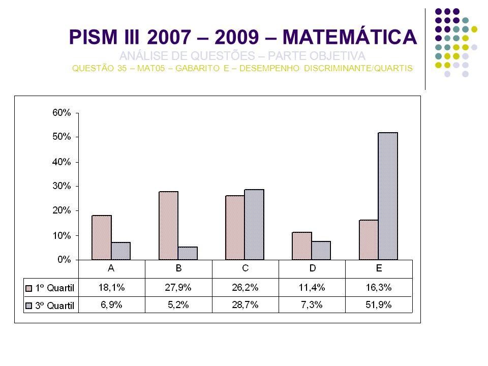 PISM III 2007 – 2009 – MATEMÁTICA ANÁLISE DE QUESTÕES – PARTE OBJETIVA QUESTÃO 35 – MAT05 – GABARITO E – DESEMPENHO DISCRIMINANTE/QUARTIS