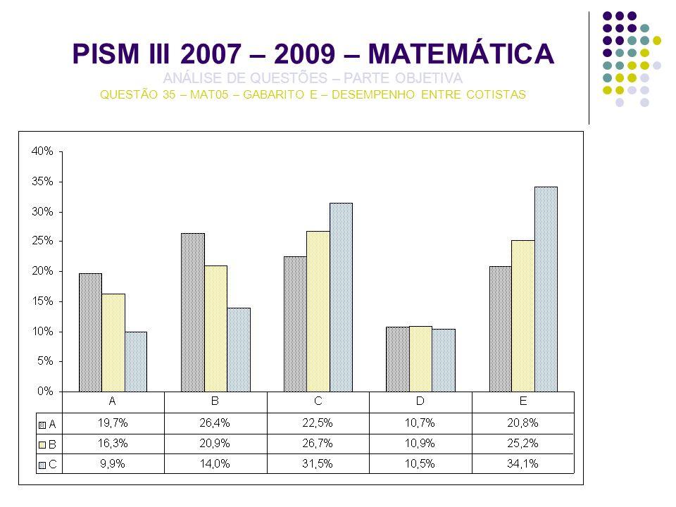 PISM III 2007 – 2009 – MATEMÁTICA ANÁLISE DE QUESTÕES – PARTE OBJETIVA QUESTÃO 35 – MAT05 – GABARITO E – DESEMPENHO ENTRE COTISTAS