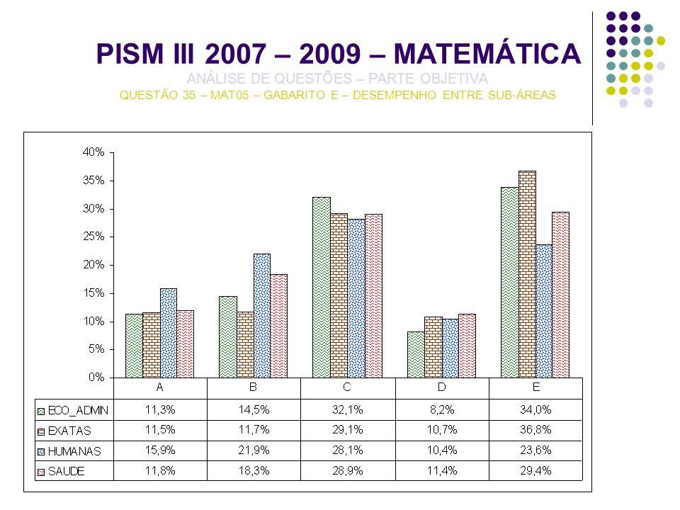 PISM III 2007 – 2009 – MATEMÁTICA ANÁLISE DE QUESTÕES – PARTE OBJETIVA QUESTÃO 35 – MAT05 – GABARITO E – DESEMPENHO ENTRE SUB-ÁREAS