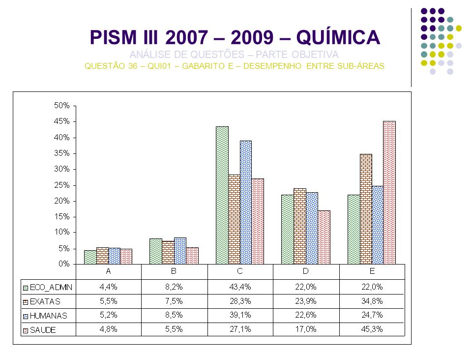PISM III 2007 – 2009 – QUÍMICA ANÁLISE DE QUESTÕES – PARTE OBJETIVA QUESTÃO 36 – QUI01 – GABARITO E – DESEMPENHO ENTRE SUB-ÁREAS