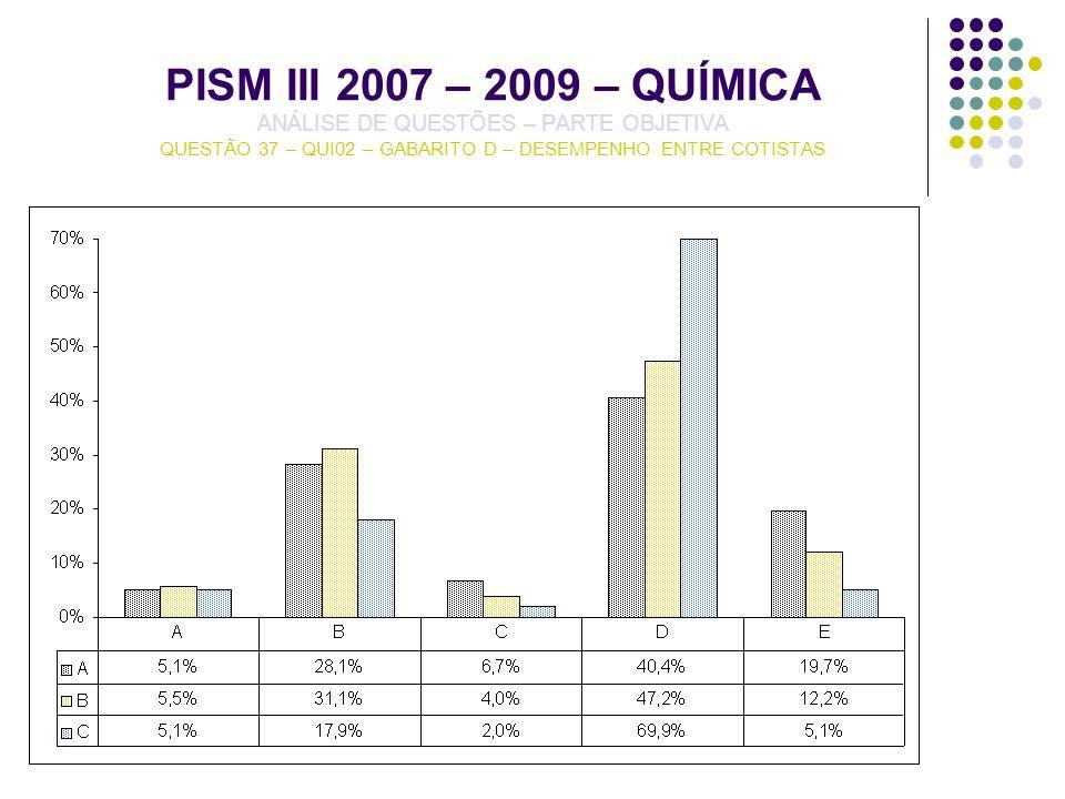 PISM III 2007 – 2009 – QUÍMICA ANÁLISE DE QUESTÕES – PARTE OBJETIVA QUESTÃO 37 – QUI02 – GABARITO D – DESEMPENHO ENTRE COTISTAS