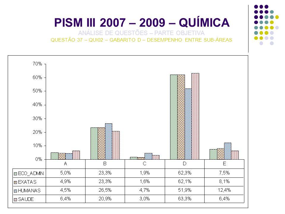 PISM III 2007 – 2009 – QUÍMICA ANÁLISE DE QUESTÕES – PARTE OBJETIVA QUESTÃO 37 – QUI02 – GABARITO D – DESEMPENHO ENTRE SUB-ÁREAS