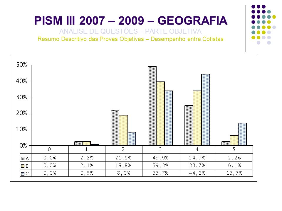 PISM III 2007 – 2009 – GEOGRAFIA ANÁLISE DE QUESTÕES – PARTE OBJETIVA Resumo Descritivo das Provas Objetivas – Desempenho entre Cotistas