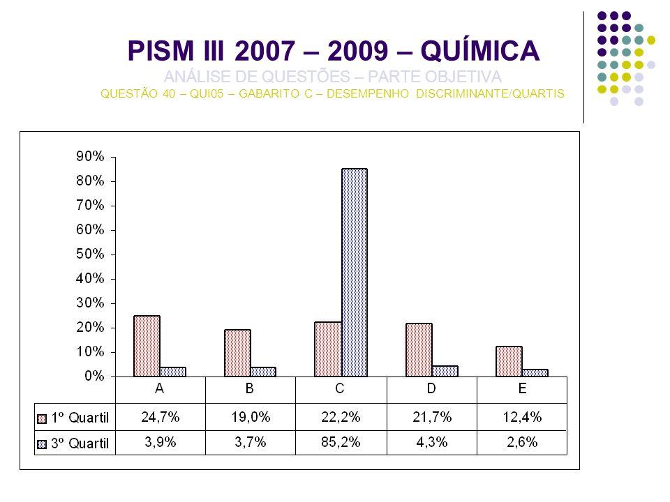 PISM III 2007 – 2009 – QUÍMICA ANÁLISE DE QUESTÕES – PARTE OBJETIVA QUESTÃO 40 – QUI05 – GABARITO C – DESEMPENHO DISCRIMINANTE/QUARTIS